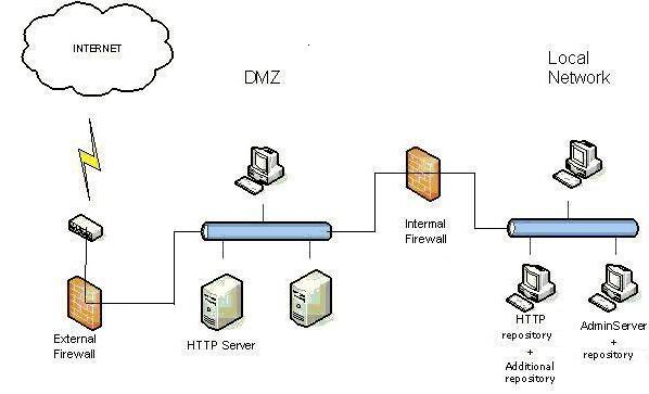 30058_eng dmz server diagram wiring diagram for you