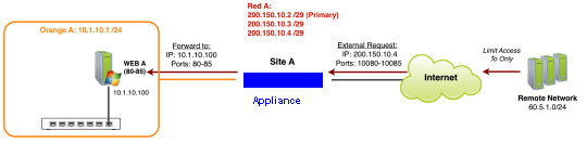 Network diagram: DNAT Advanced