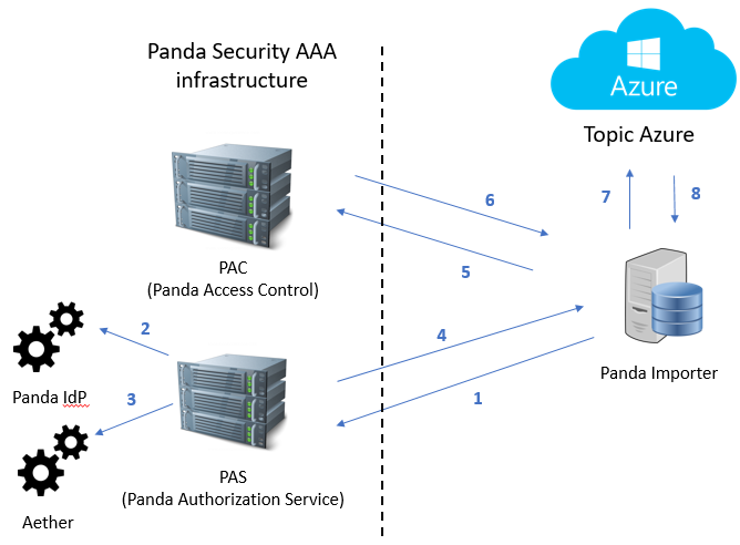 Figure 4: AAA security architecture overview